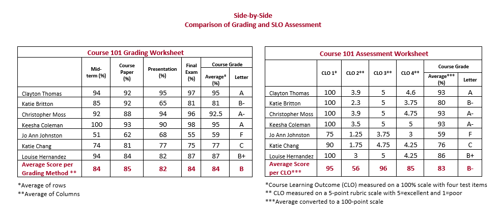 Grading and Assessment Tables