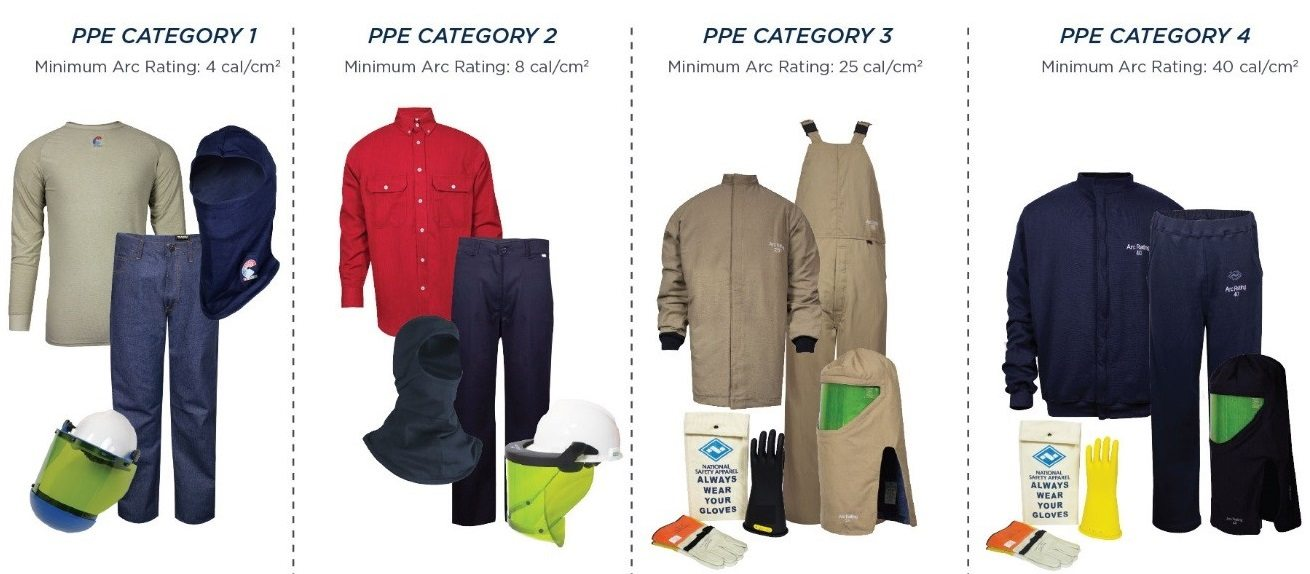 Electrical personal protective equipment (PPE). There are four categories of electrical PPE each with a minimum arc rating in calories per cubic centimeters. PPE category 1 has a minimum of 4, PPE category 2 is 8, PPE category 3 is 25, and PPE category 4 is 40.