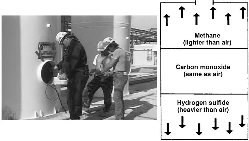 Workers checking the atmospheric conditions in a confined space, atmospheric stratification can cause different hazards to appear in different layers of a confined space when the air is not circulating