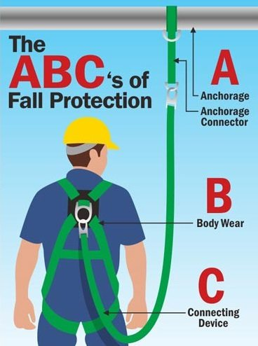 image of the ABCs of Fall Protection: Anchorage and Anchor Connector, Body Wear, and Connecting Device